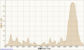 自転車 2011-08-02, 高度 - 距離.png